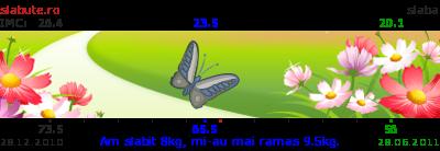 Ticker slabit Izabela2010