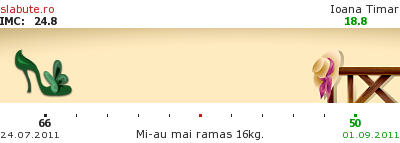 Ticker slabit Ioana Timar