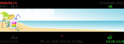 Ticker slabit pentru anamaria petreus