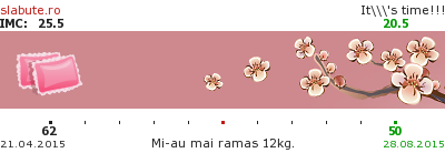 Ticker slabit pentru rosemary